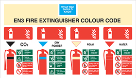 Fire extinguisher signs fire extinguisher colour code sign *co2*dry*afff*water sign.
