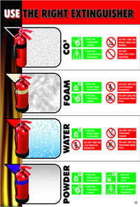 Use the right fire extinguisher encapsulated wall chart.