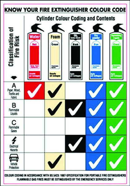 120 x 80 know your fire extinguisher sign